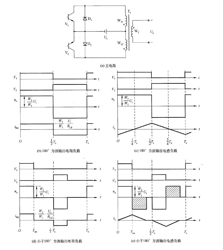 逆变器推挽式变压器的设计