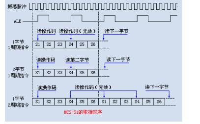 51单片机的指令时序详细资料说明