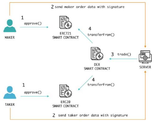 基于MOLDEX α系统架构将如何影响Dapps...