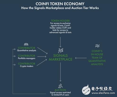 加密货币分权市场智能平台CoinFi介绍