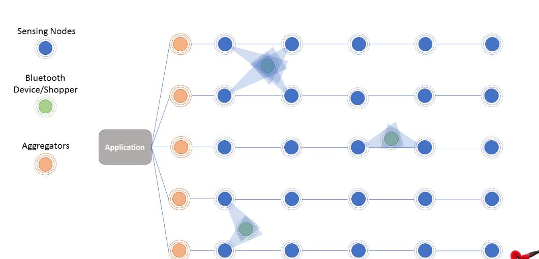 为物联网优化传感器网络设计