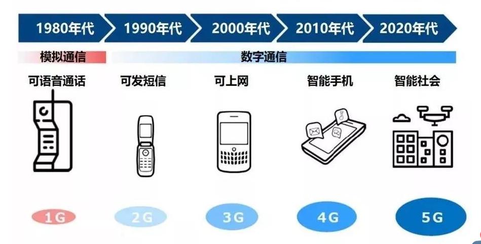 5G带来生活和行业生态大变革