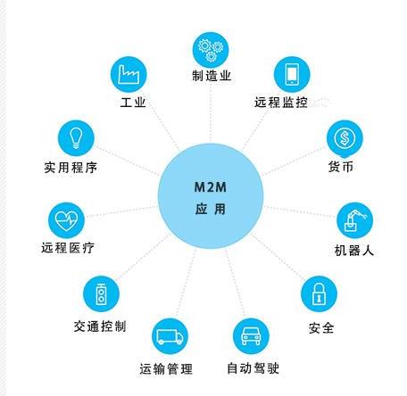 M2M发展概述以及与物联网的区别在哪