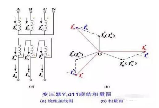 变压器不平衡电流的产生原因