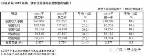 台积电第二季度净利润为新台币667.65亿元,同比减少7.6%