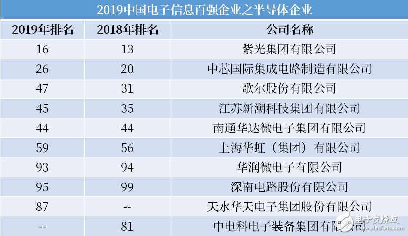 2019年中国电子信息百强企业发布 华为、联想、海尔位列榜单前三