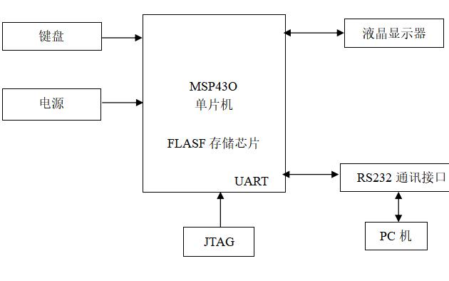 使用MSP430单片机设计电池电量测量系统的开题报告免费下载