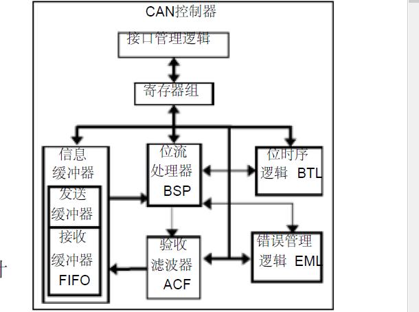 如何使用FPGA进行CAN控制器软核的设计与实现