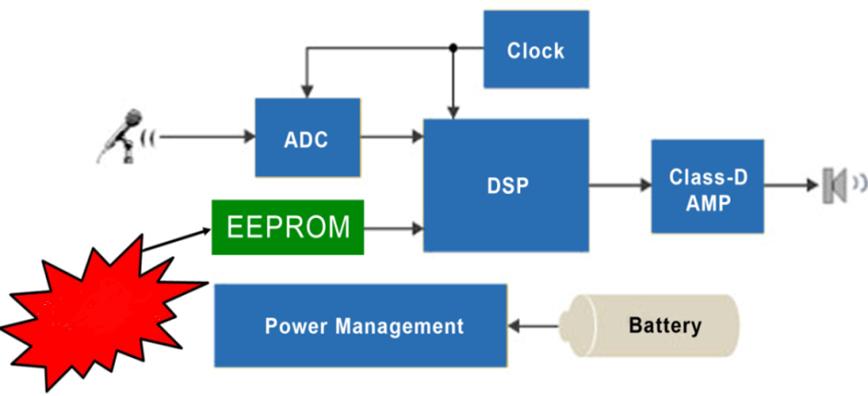 EA2M EEPROM串行2-Mb SPI低功耗