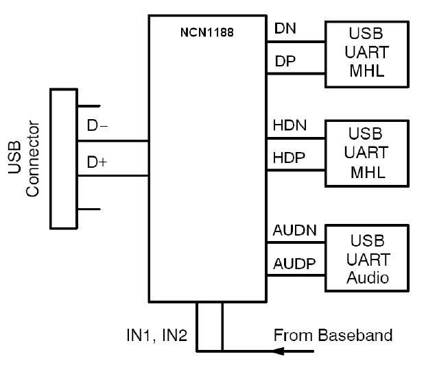 NCN1188 数据开关 3:1高速USB开关 具有音频和MHL功能