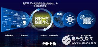 基于第二代Intel至强可扩展处理器的OTII边缘服务器正式发布