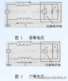 PCB EMC设计流程与步骤