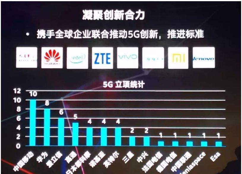 全球5G实力大比拼