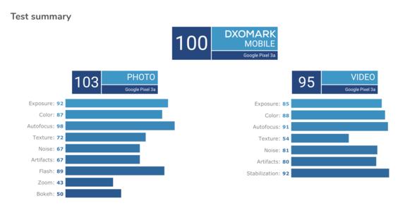 谷歌Pixel 3a配备了一颗1200万像素的摄像头拍照能力非常强大