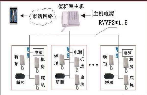 电梯物联网的发展是怎样的一个过程