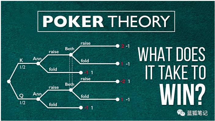 加密货币与博弈论是怎么一回事
