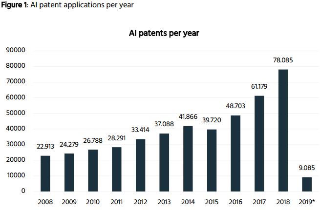 前十的AI专利拥有者中美国占一半,无中国企业