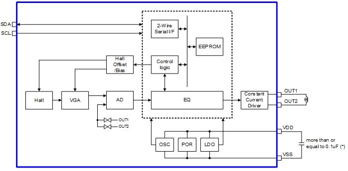 LC898229XI 自动聚焦控制LSI