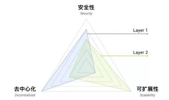一主多侧架构能解决区块链行业的哪些痛点