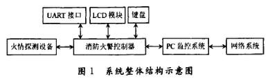 利用SPCE061A微處理器構建智能型消防監控系統