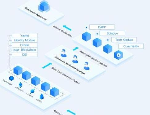 基于区块链3.0设计原则的YAO Network...