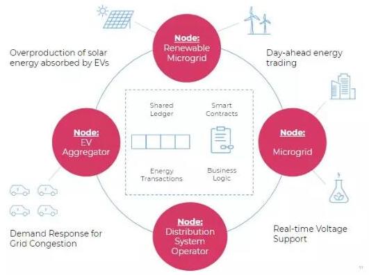 基于区块链技术的Insolar交互式能源系统介绍