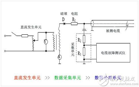 电缆故障测试之高压闪络法原理