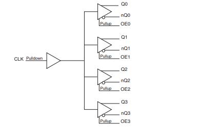 ICS854105AGLFT LVCMOS LVTTL到LVDS时钟扇出缓冲区的数据手册