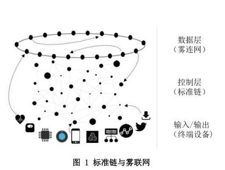 基于区块链技术的标准链与雾联网系统平台介绍