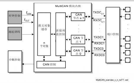 TC1728 CAN控制器的详细资料描述