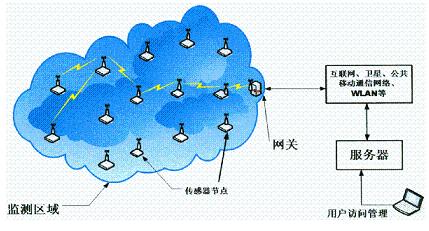 无线传感器网络技术的特点及应用介绍