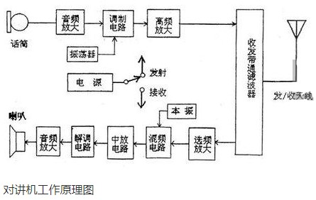 对讲机的结构组成和工作原理介绍