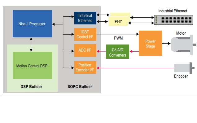使用集成FPGA的流程优化电机控制设计的详细资料说明