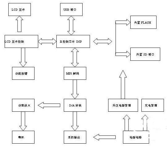 MP3播放器的基本原理及电路组成
