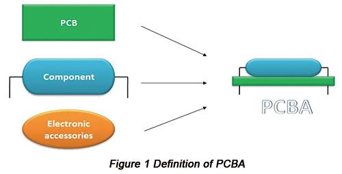 PCBA的类型介绍及焊接基础知识