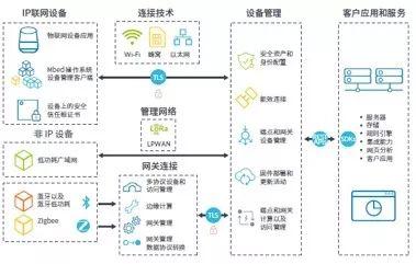Arm与中国联通合作,将打造全新物联网平台