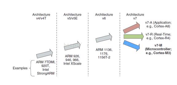 嵌入式处理器的体系架构与内核