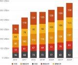 各地区的半导体行业各类元件的市场增长划分