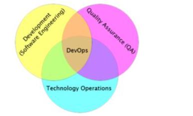 5G时代的到来运营商应该如何拥抱DevOps