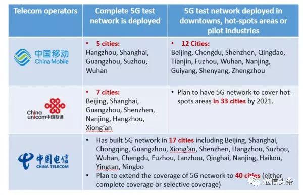 5G进度神速,已经初步具备端到端商用条件