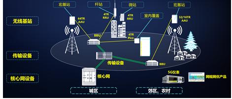 大唐移动的5G网络具体测试成果总结分析