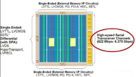 FPGA的高速總線測試和分析的方法與工具介紹