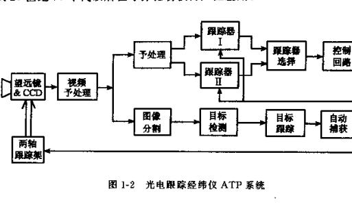 光电成像跟踪系统PDF电子书免费下载