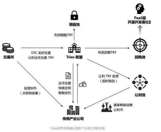 Trias经济模型将是区块链落地实体经济体的重要...