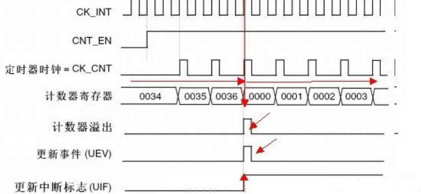 浅析单片机的周期关系和定时器原理
