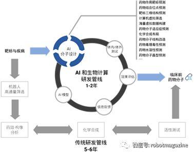 AI在医疗领域有哪些应用?