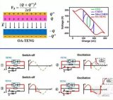 振荡电路辅助的纳米摩擦发电机电源管理方法