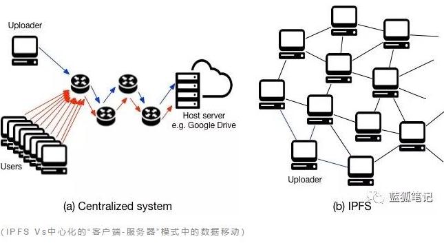 IPFS能为区块链和未来的网络世界带来什么