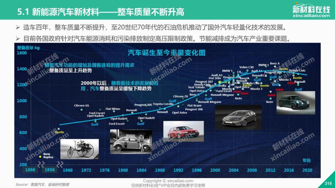 2019年全球电动汽车发展趋势报告