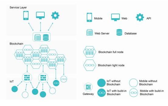 基于区块链技术和5G通讯方案的UCOT智能物联网平台介绍